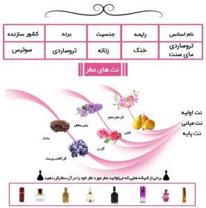 عطر زنانه تروساردی مای سنت