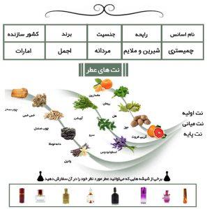 عطر مردانه چمیستری