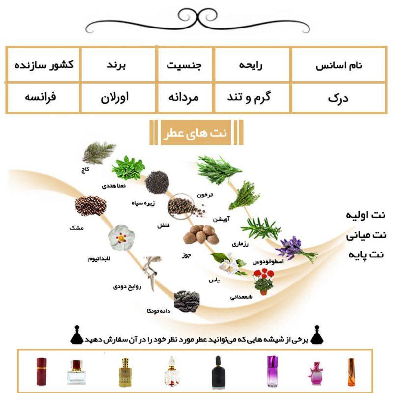 عطر مردانه درک
