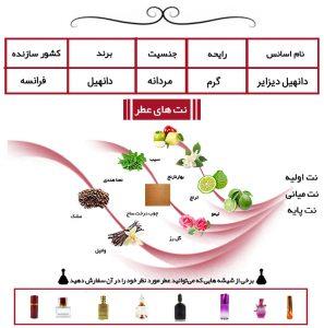 عطر مردانه دانهیل دیزایر