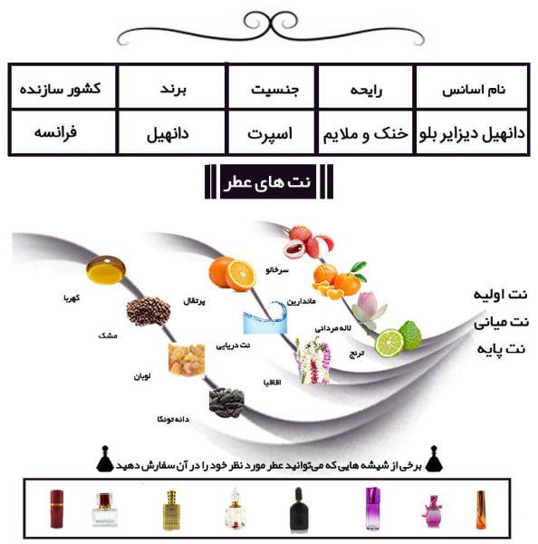 عطر دانهیل دیزایر بلو