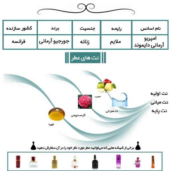 عطر زنانه امپریو آرمانی