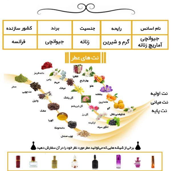 عطر جیوانچی آماریج زنانه