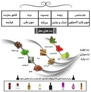 عطر مردانه مون بلان اکسپلورر