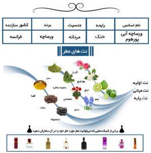 عطر مردانه ورساچه آبی